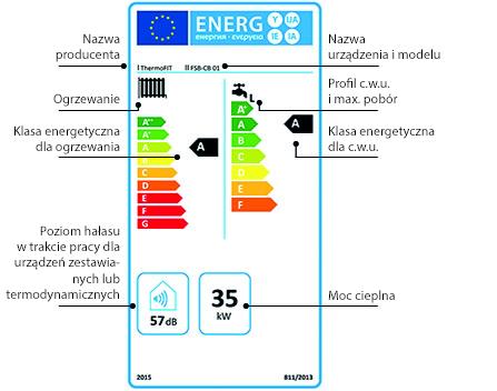 Etykieta energetyczna według ekoprojektu dyrektywy ErP